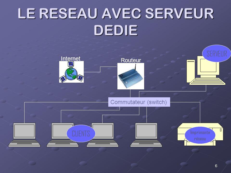 6 LE RESEAU AVEC SERVEUR DEDIE Commutateur (switch) Imprimante réseau Internet Routeur CLIENTS SERVEUR
