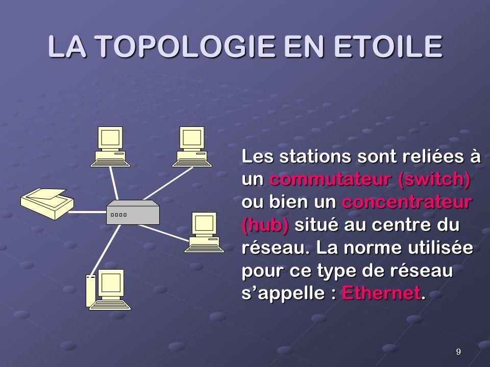 9 LA TOPOLOGIE EN ETOILE Les stations sont reliées à un commutateur (switch) ou bien un concentrateur (hub) situé au centre du réseau.