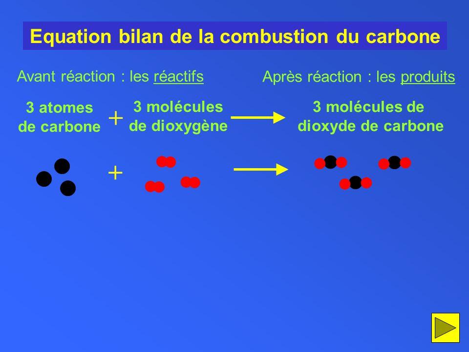 Equation bilan de la combustion du carbone + 3 atomes de carbone 3 molécules de dioxygène 3 molécules de dioxyde de carbone Avant réaction : les réact