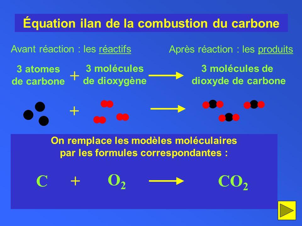 On remplace les modèles moléculaires par les formules correspondantes : Équation ilan de la combustion du carbone C O2O2 + CO 2 + 3 atomes de carbone