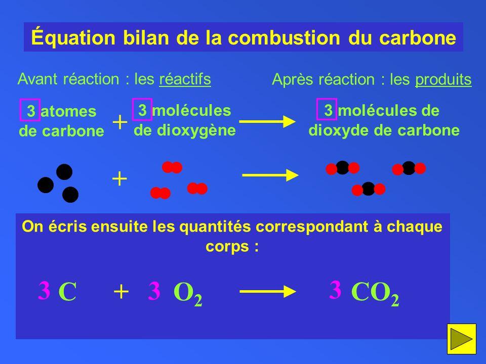 On écris ensuite les quantités correspondant à chaque corps : Équation bilan de la combustion du carbone + 3 atomes de carbone 3 molécules de dioxygèn
