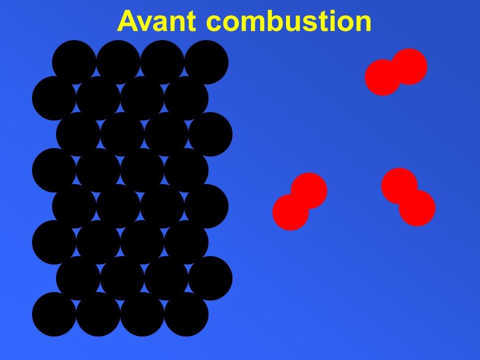 CHALEUR= ENERGIE Déclenchement de la combustion