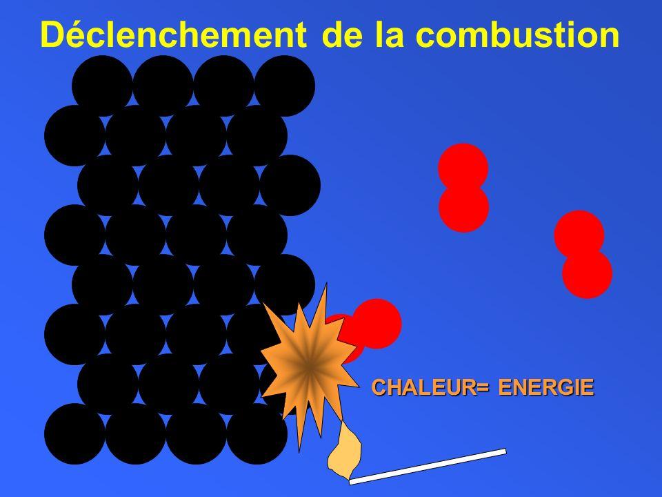 la molécule de dioxyde de carbone: Un atome de carbone 2 atomes doxygène lié à retour formule : CO 2