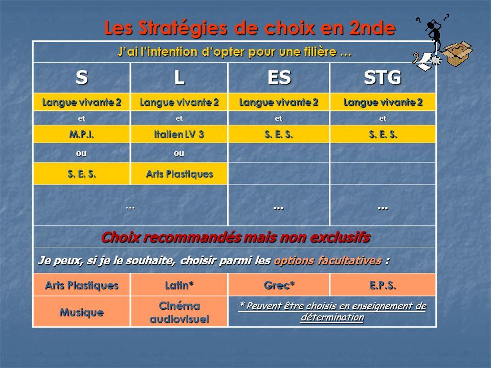 Les Stratégies de choix en 2nde Jai lintention dopter pour une filière … SLESSTG Langue vivante 2 etetetet M.P.I.
