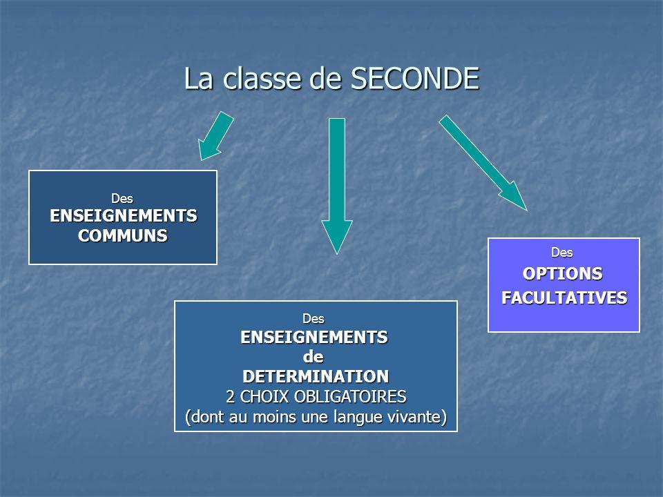 La classe de SECONDE Des ENSEIGNEMENTS ENSEIGNEMENTSCOMMUNS DesENSEIGNEMENTSdeDETERMINATION 2 CHOIX OBLIGATOIRES (dont au moins une langue vivante) DesOPTIONSFACULTATIVES