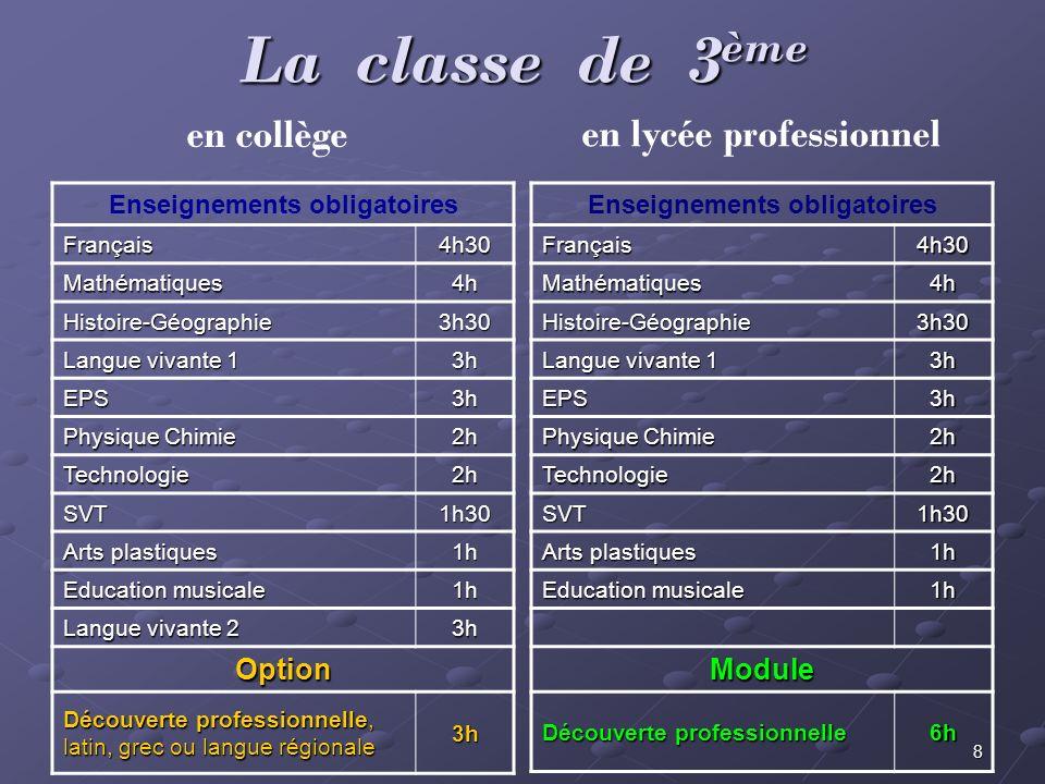8 La classe de 3 ème Enseignements obligatoires Français4h30 Mathématiques4h Histoire-Géographie3h30 Langue vivante 1 3h EPS3h Physique Chimie 2h Tech