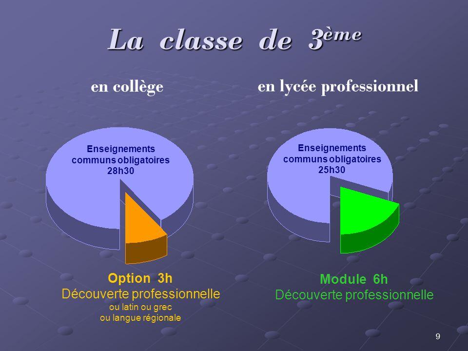 9 La classe de 3 ème en collège en lycée professionnel Enseignements communs obligatoires 28h30 Option 3h Découverte professionnelle ou latin ou grec