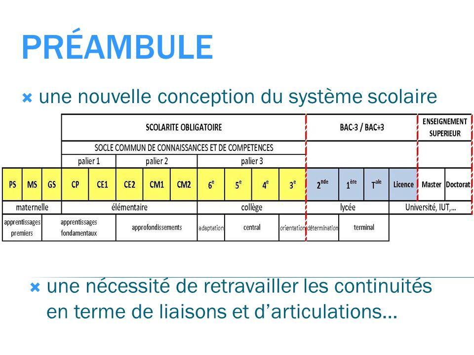 PRÉAMBULE une nouvelle conception du système scolaire une nécessité de retravailler les continuités en terme de liaisons et darticulations…