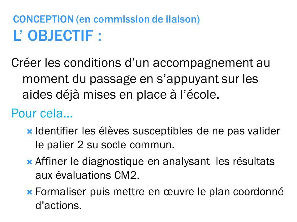 CONCEPTION (en commission de liaison) L OBJECTIF : Créer les conditions dun accompagnement au moment du passage en sappuyant sur les aides déjà mises en place à lécole.