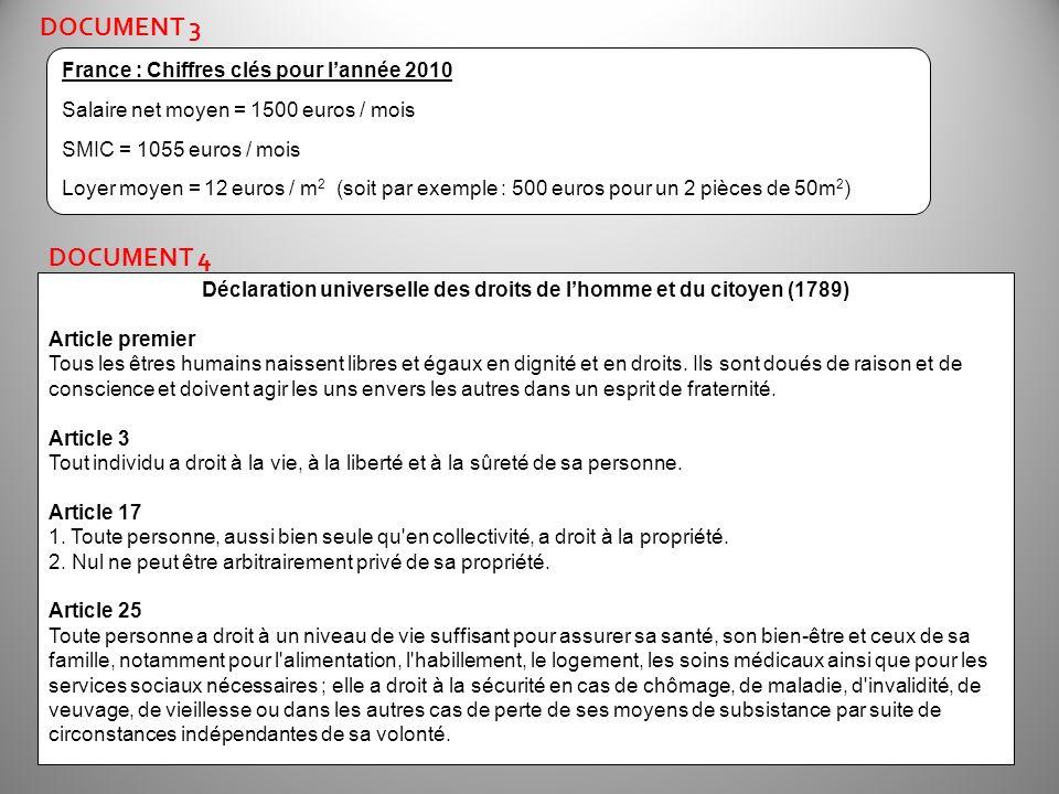 DOCUMENT 3 France : Chiffres clés pour lannée 2010 Salaire net moyen = 1500 euros / mois SMIC = 1055 euros / mois Loyer moyen = 12 euros / m 2 (soit p