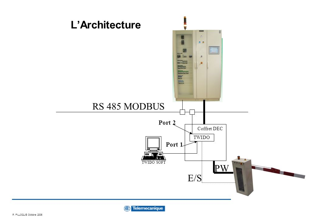 P. FILLOQUE Octobre 2006 2 LArchitecture TWIDO RS 485 MODBUS PW E/S Coffret DEC TWIDO SOFT Port 1 Port 2