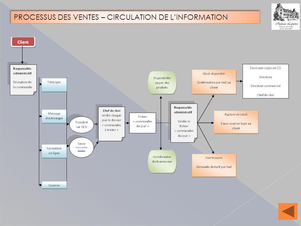 PROCESSUS DES VENTES – CIRCULATION DE LINFORMATION