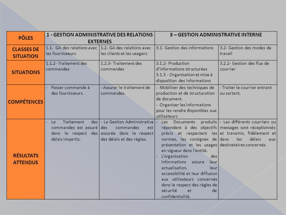 PÔLES 1 - GESTION ADMINISTRATIVE DES RELATIONS EXTERNES 3 – GESTION ADMINISTRATIVE INTERNE CLASSES DE SITUATION 1.1- GA des relations avec les fournisseurs 1.2- GA des relations avec les clients et les usagers 3.1- Gestion des informations3.2- Gestion des modes de travail SITUATIONS 1.1.2- Traitement des commandes 1.2.3- Traitement des commandes 3.1.2- Production dinformations structurées 3.1.3 - Organisation et mise à disposition des informations 3.2.2- Gestion des flux de courrier COMPÉTENCES -Passer commande à des fournisseurs.