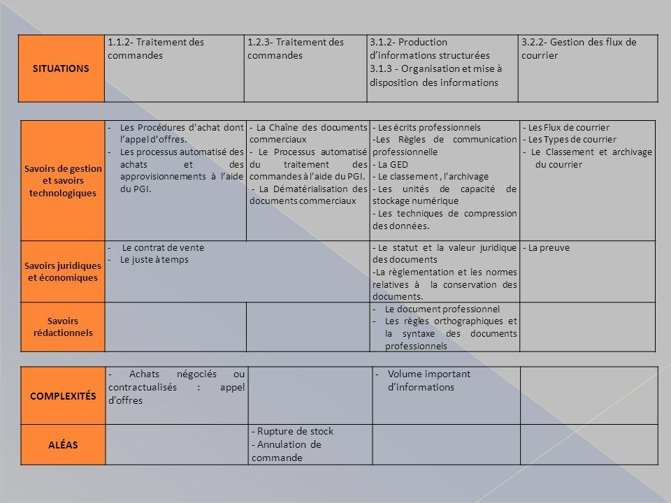 Savoirs de gestion et savoirs technologiques -Les Procédures dachat dont lappel doffres. -Les processus automatisé des achats et des approvisionnement