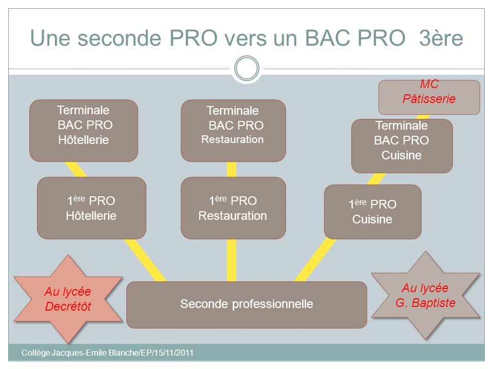 Collège Jacques-Emile Blanche/EP/15/11/2011 Une seconde PRO vers un BAC PRO 3ère 1 ère PRO Hôtellerie Seconde professionnelle Terminale BAC PRO Hôtell