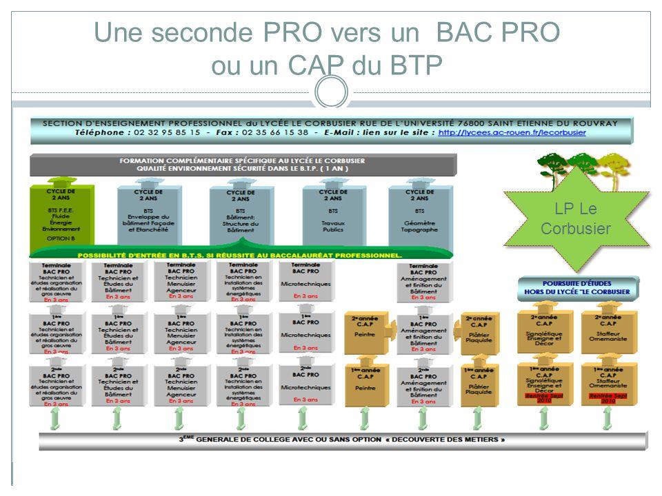 Collège Jacques-Emile Blanche/EP/15/11/2011 Une seconde PRO vers un BAC PRO ou un CAP du BTP Au lycée Buisson LP Le Corbusier