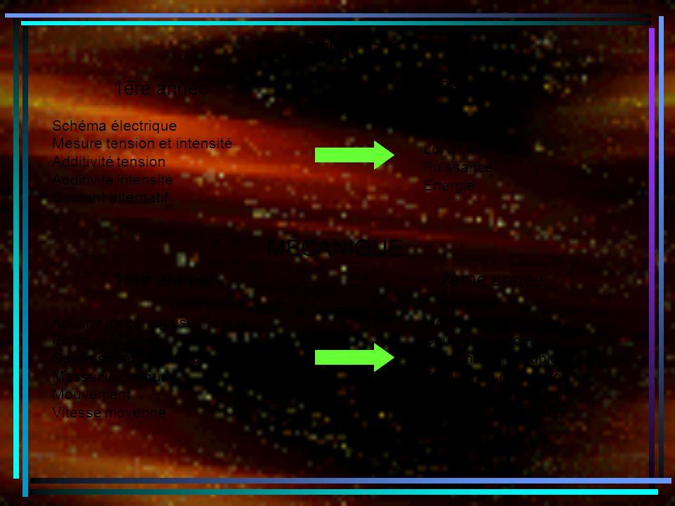 1ère année ELECTRICITE 2ème année Schéma électrique Mesure tension et intensité Additivité tension Additivité intensité Courant alternatif Dipôle passif Loi dOhm Puissance Energie MECANIQUE 1ère année2ème année Actions mécaniques – Forces Poids et Masse Solide soumis à 2 forces Masse volumique Mouvement Vitesse moyenne Moment dune force Couple de forces Moment dun couple Fréquence de rotation Mouvement accéléré Mouvement uniforme