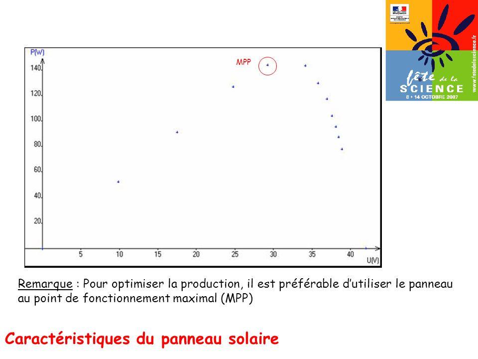 MPP Caractéristiques du panneau solaire Remarque : Pour optimiser la production, il est préférable dutiliser le panneau au point de fonctionnement max