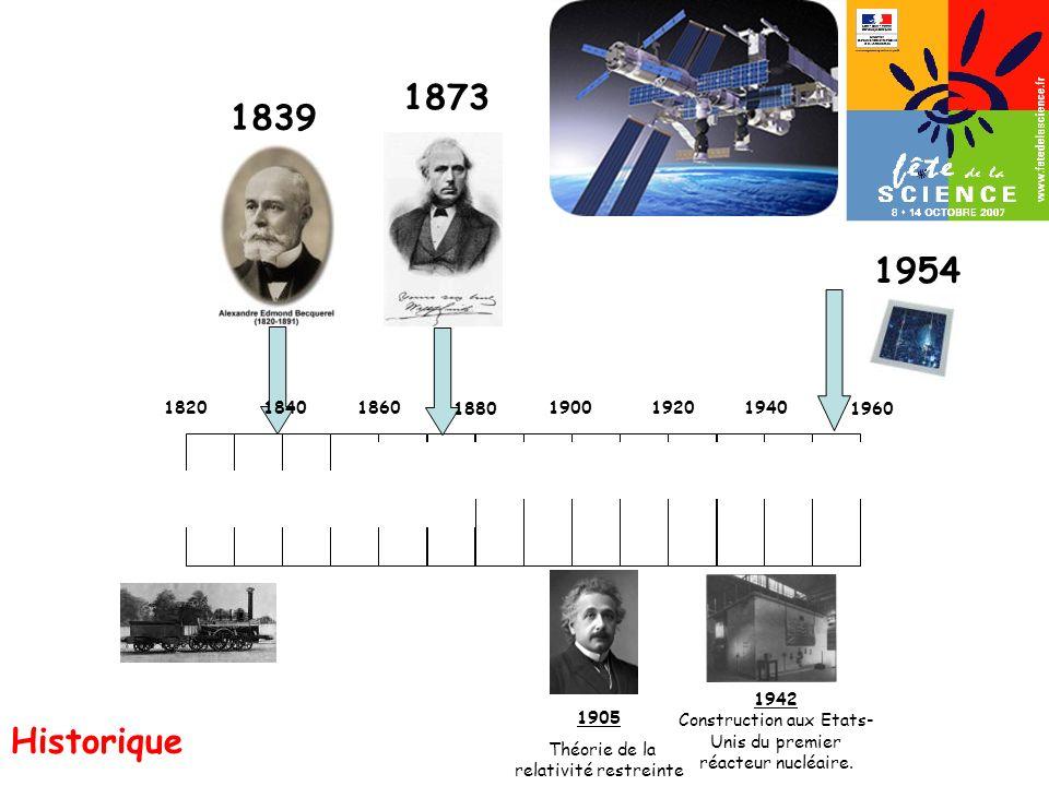 1954 182018601900 1905 Théorie de la relativité restreinte 19201940 1840 1839 1873 1960 1942 Construction aux Etats- Unis du premier réacteur nucléair