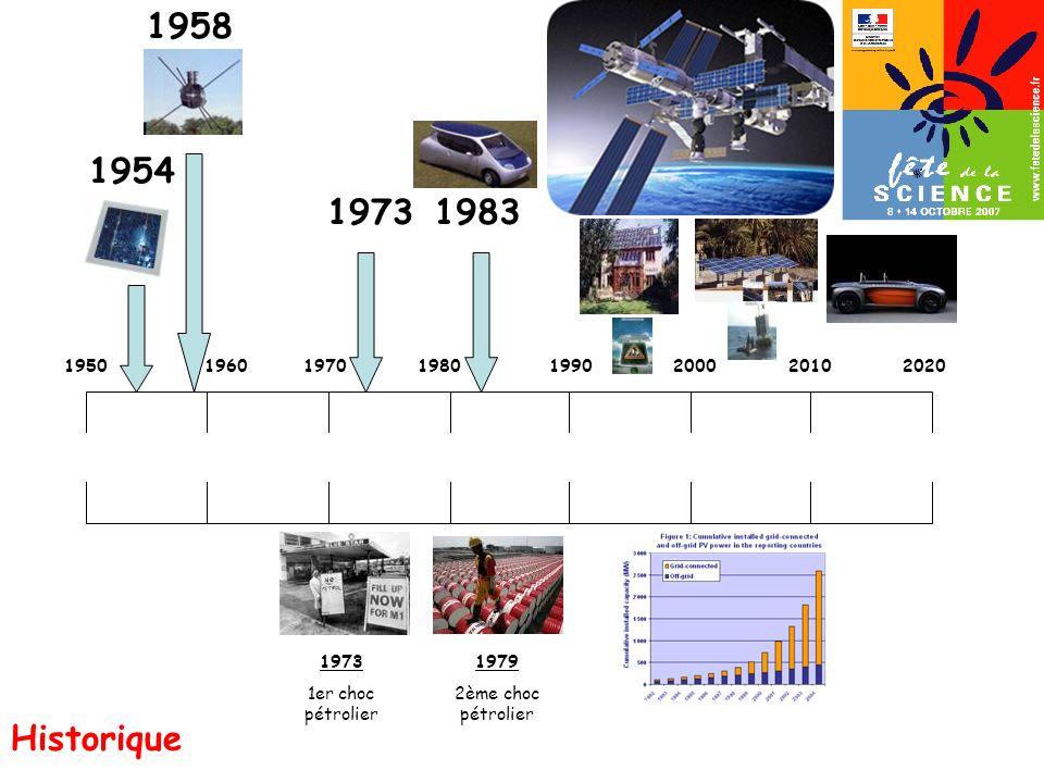 1954 1950 1973 1er choc pétrolier 19701980199020002010 1958 2020 1973 1979 2ème choc pétrolier 1960 1983 Historique