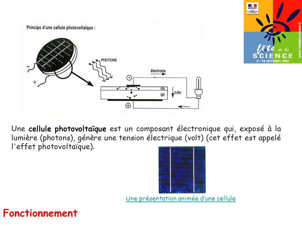 Fonctionnement Une cellule photovoltaïque est un composant électronique qui, exposé à la lumière (photons), génère une tension électrique (volt) (cet