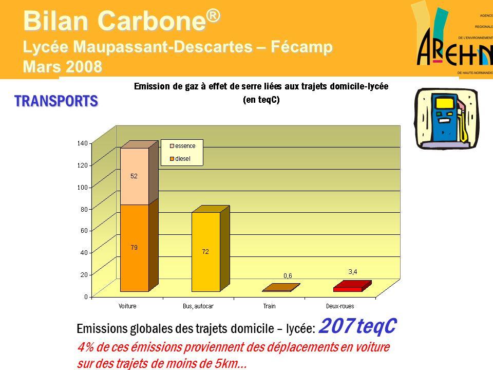 TRANSPORTS Emissions globales des trajets domicile – lycée: 207 teqC 4% de ces émissions proviennent des déplacements en voiture sur des trajets de mo