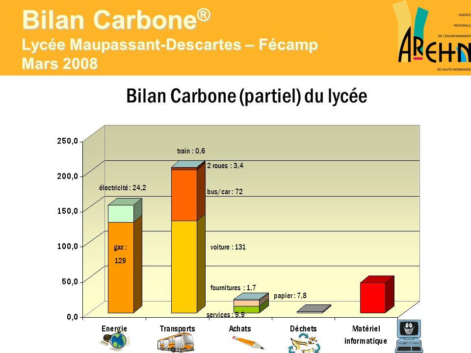 Bilan Carbone (partiel) du lycée électricité : 24,2 gaz : 129 train : 0,6 2 roues : 3,4 bus/car : 72 voiture : 131 fournitures : 1,7 papier : 7,8 serv