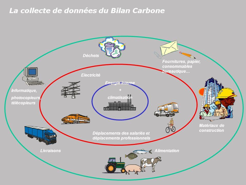 La collecte de données du Bilan Carbone Informatique, photocopieurs, télécopieurs LivraisonsAlimentation Matériaux de construction Fournitures, papier