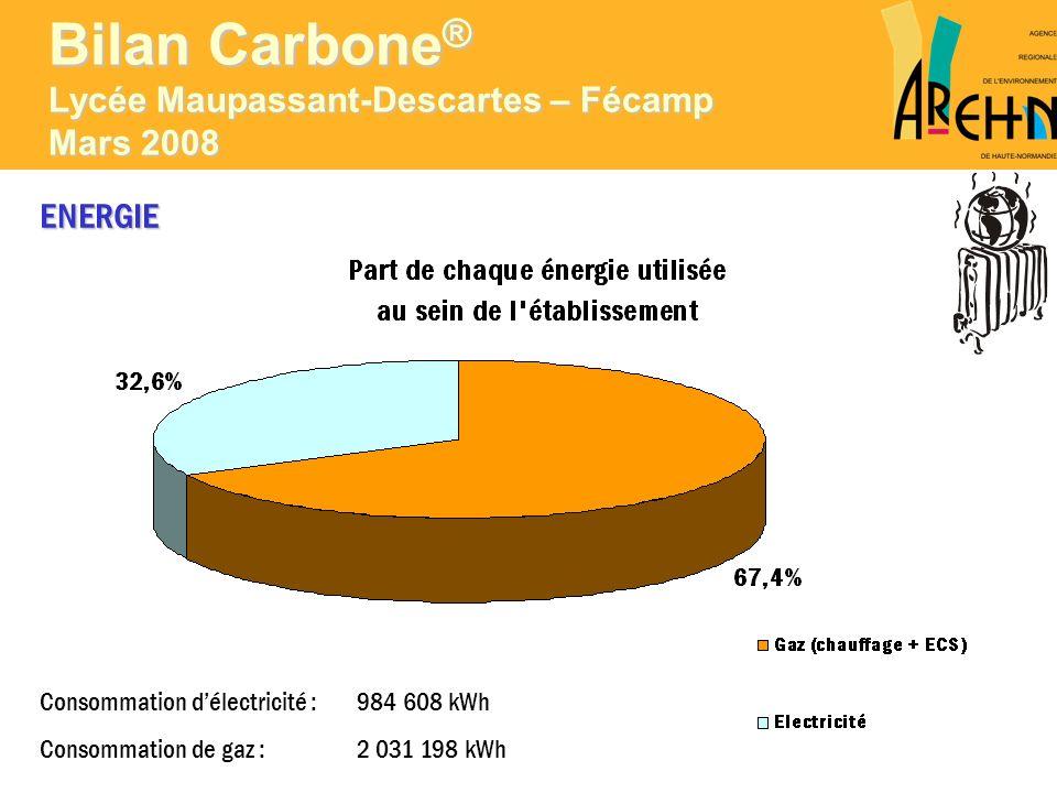 Bilan Carbone ® Lycée Maupassant-Descartes – Fécamp Mars 2008 ENERGIE Consommation délectricité : 984 608 kWh Consommation de gaz : 2 031 198 kWh