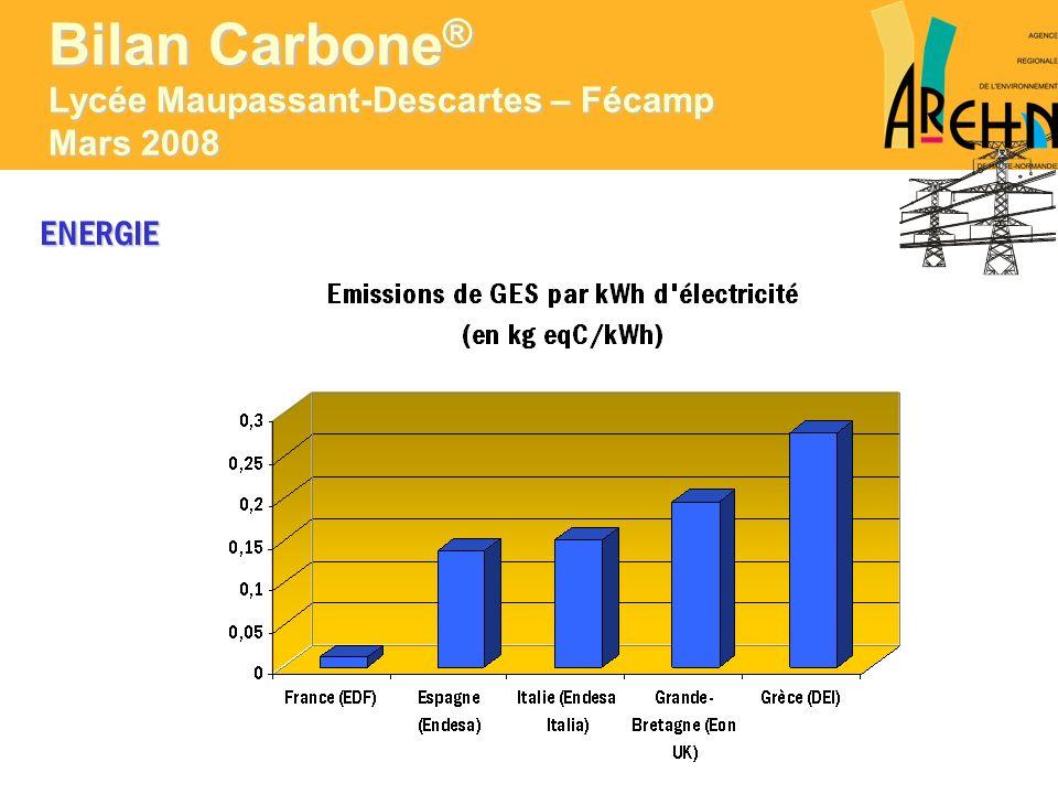 ENERGIE Emissions de GES liées à lutilisation dénergie : 153,2 teqC Bilan Carbone ® Lycée Maupassant-Descartes – Fécamp Mars 2008