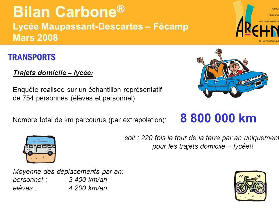 TRANSPORTS Véhicules diesel : 58,6% (moyenne nationale : 70%) Véhicules essence : 41,4% (moyenne nationale : 30%) Bilan Carbone ® Lycée Maupassant-Descartes – Fécamp Mars 2008