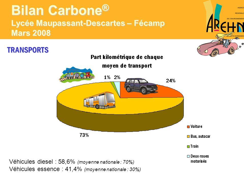 TRANSPORTS Véhicules diesel : 58,6% (moyenne nationale : 70%) Véhicules essence : 41,4% (moyenne nationale : 30%) Bilan Carbone ® Lycée Maupassant-Des