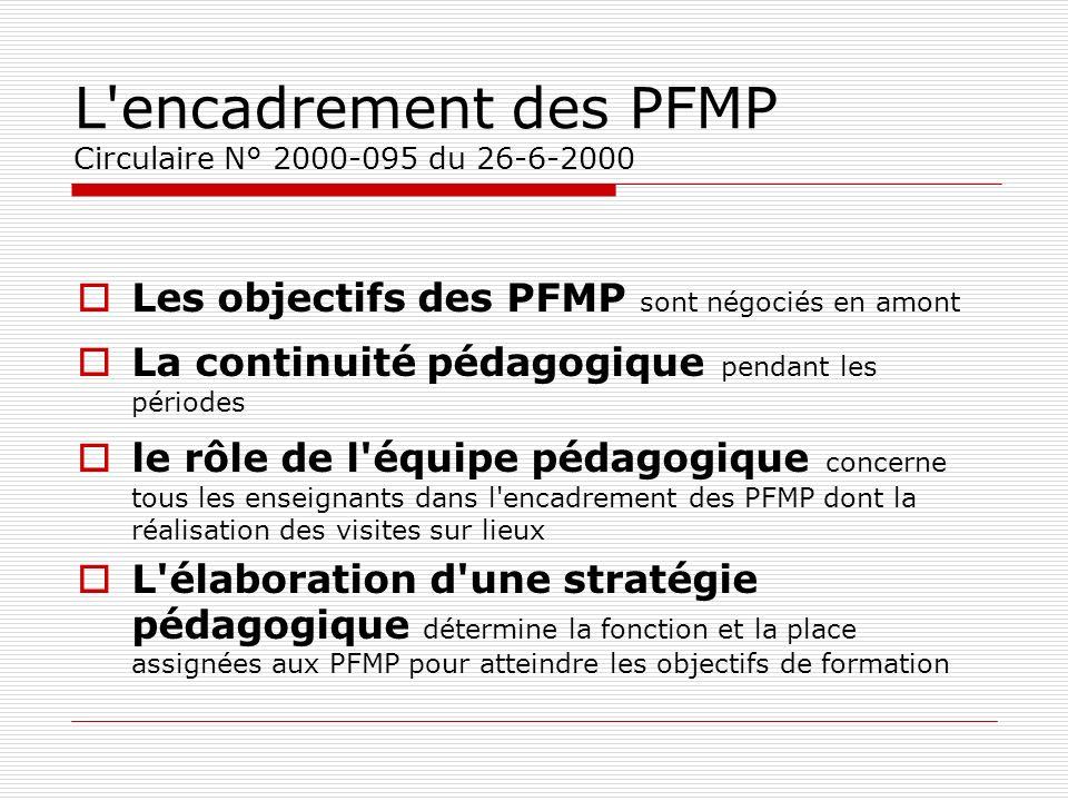 L'encadrement des PFMP Circulaire N° 2000-095 du 26-6-2000 Les objectifs des PFMP sont négociés en amont La continuité pédagogique pendant les période