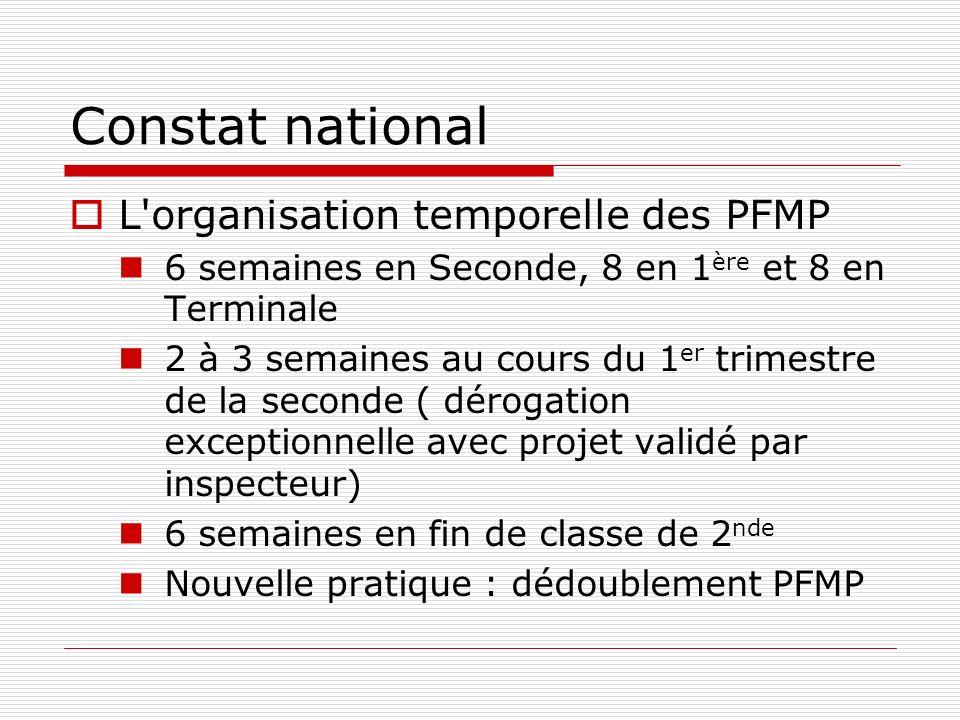 Constat national L'organisation temporelle des PFMP 6 semaines en Seconde, 8 en 1 ère et 8 en Terminale 2 à 3 semaines au cours du 1 er trimestre de l