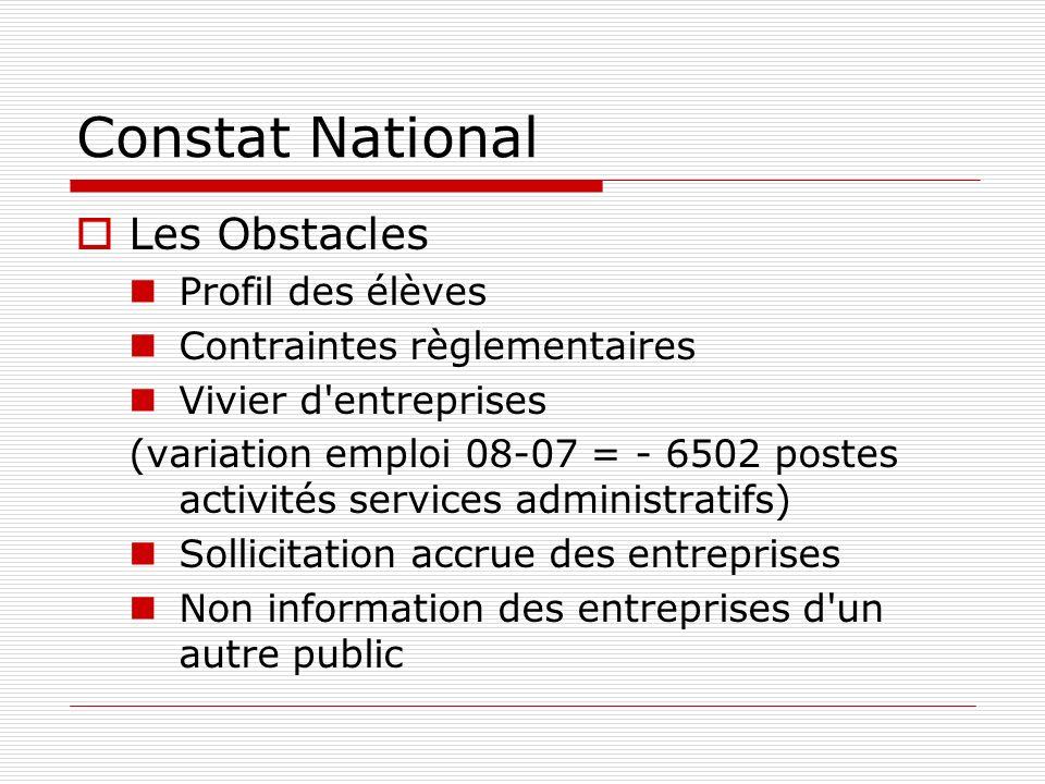 Constat National Les Obstacles Profil des élèves Contraintes règlementaires Vivier d'entreprises (variation emploi 08-07 = - 6502 postes activités ser