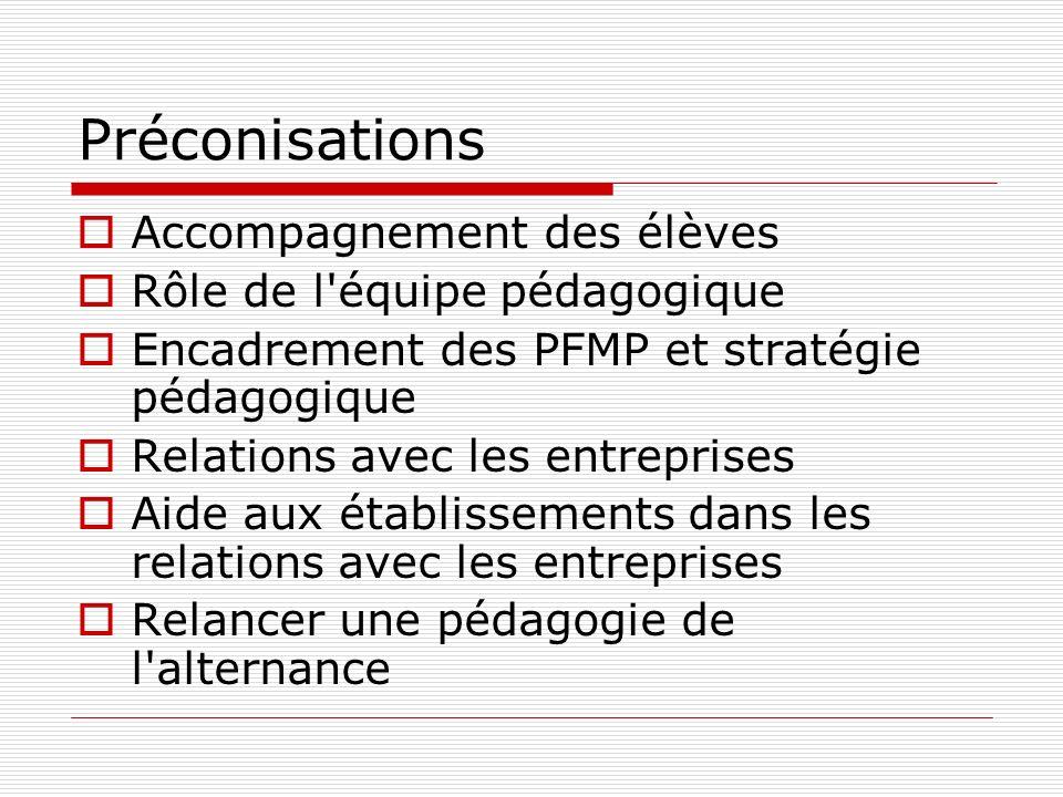 Préconisations Accompagnement des élèves Rôle de l'équipe pédagogique Encadrement des PFMP et stratégie pédagogique Relations avec les entreprises Aid