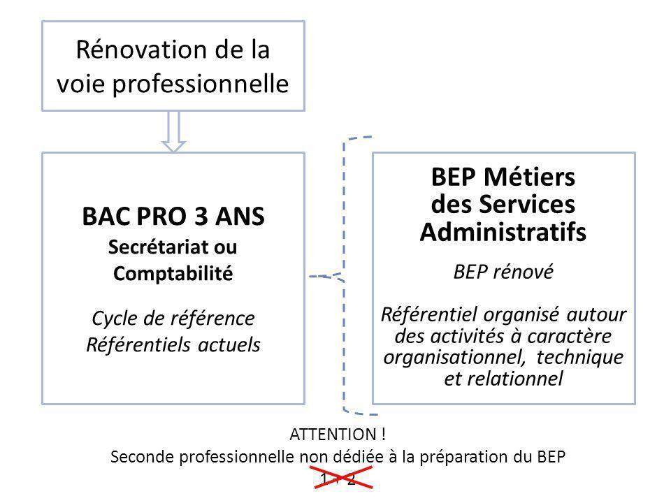 Rénovation de la voie professionnelle BAC PRO 3 ANS Secrétariat ou Comptabilité Cycle de référence Référentiels actuels BEP Métiers des Services Admin