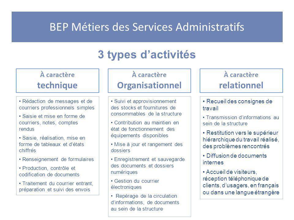 BEP Métiers des Services Administratifs 3 types dactivités À caractère technique À caractère Organisationnel À caractère relationnel Rédaction de mess