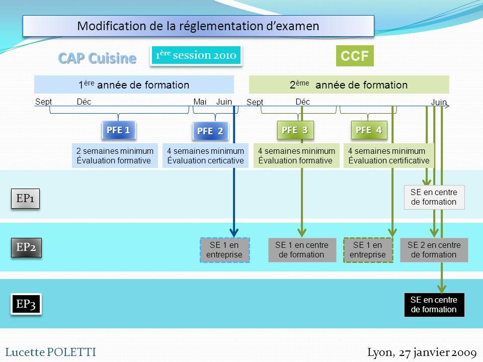 Lyon, 27 janvier 2009Lucette POLETTI Modification de la réglementation dexamen CAP Cuisine 1 ère session 2010 1 ère année de formation2 ème année de f