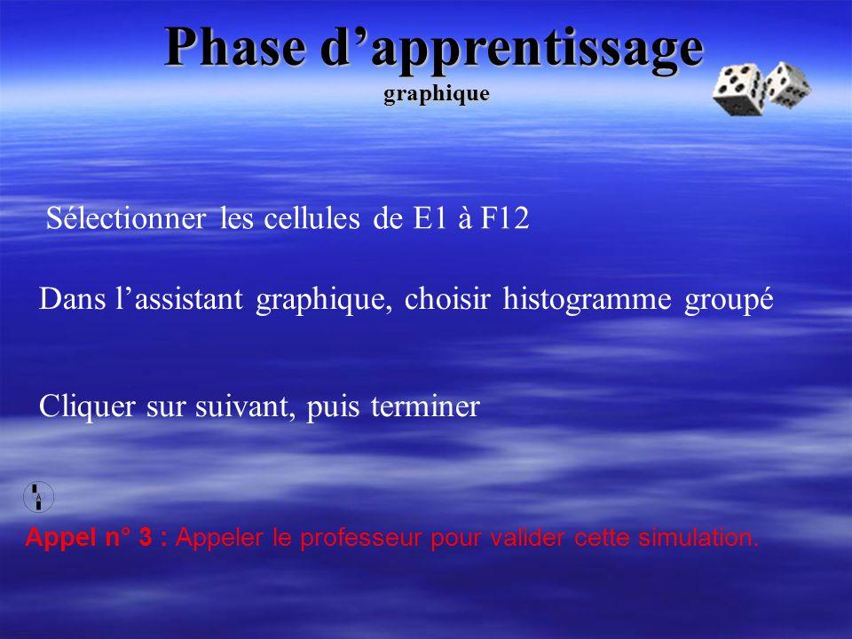 Phase dapprentissage Dans lassistant graphique, choisir histogramme groupé graphique Sélectionner les cellules de E1 à F12 Appel n° 3 : Appeler le pro