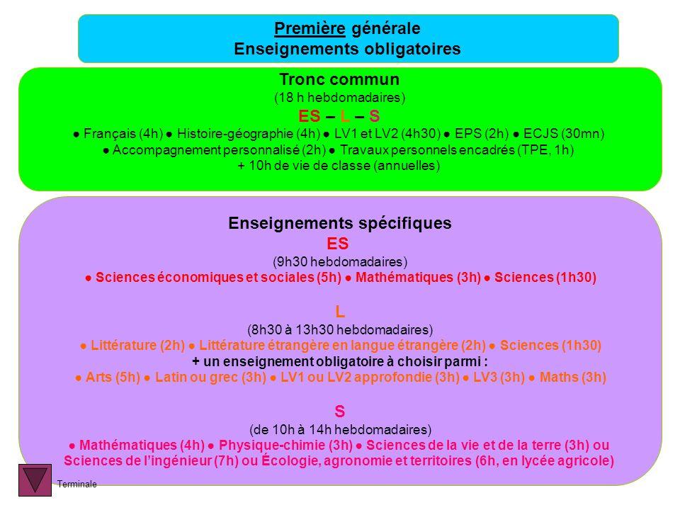 Première générale Enseignements obligatoires Tronc commun (18 h hebdomadaires) ES – L – S Français (4h) Histoire-géographie (4h) LV1 et LV2 (4h30) EPS