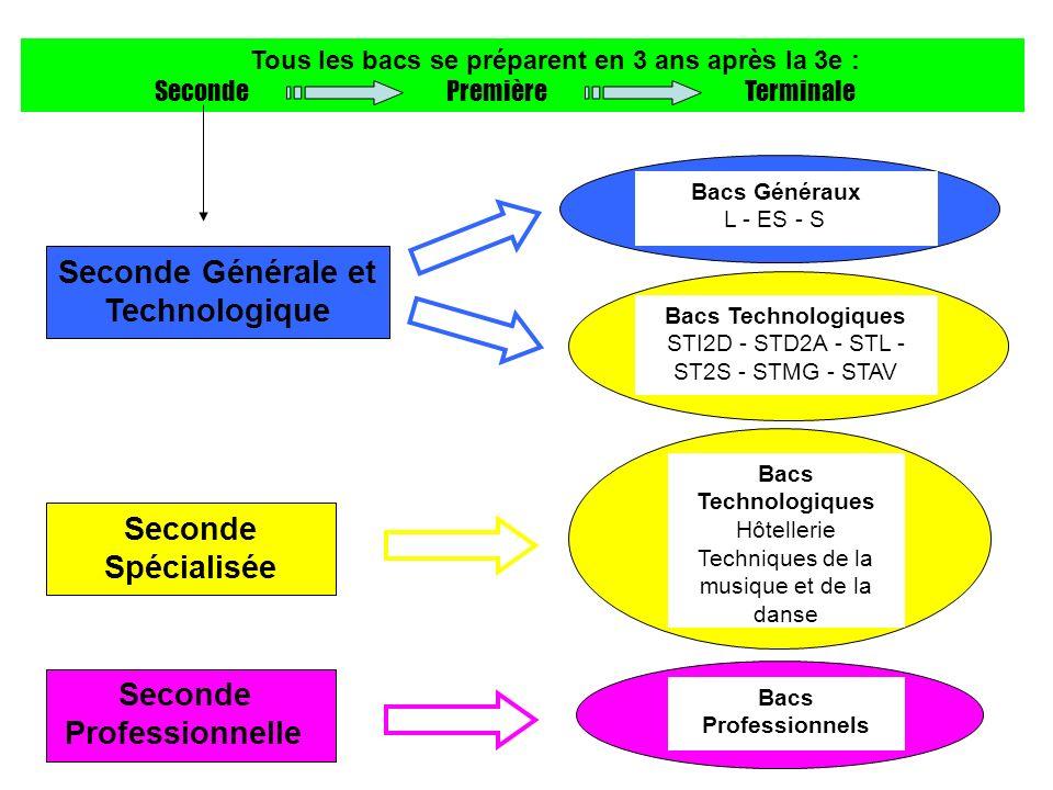 Seconde Générale et Technologique Bacs Technologiques STI2D - STD2A - STL - ST2S - STMG - STAV Seconde Spécialisée Seconde Professionnelle Bacs Techno