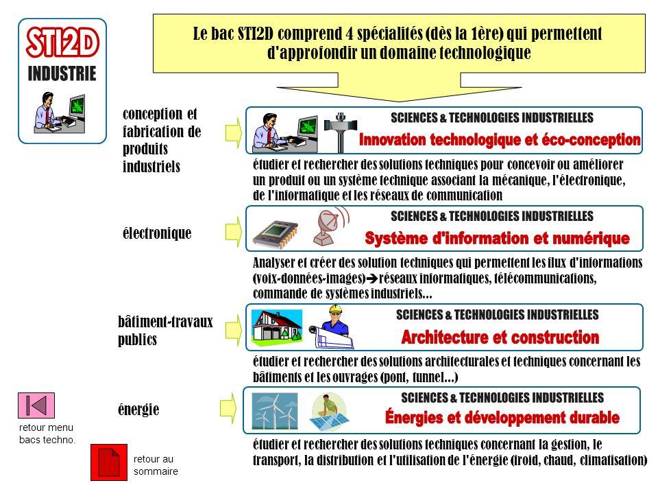 Le bac STI2D comprend 4 spécialités (dès la 1ère) qui permettent d'approfondir un domaine technologique conception et fabrication de produits industri