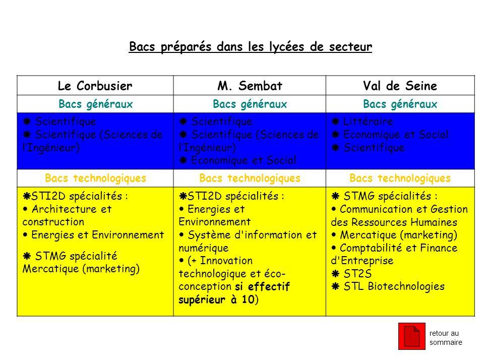 Bacs préparés dans les lycées de secteur Le CorbusierM. SembatVal de Seine Bacs généraux Scientifique Scientifique (Sciences de lIngénieur) Scientifiq
