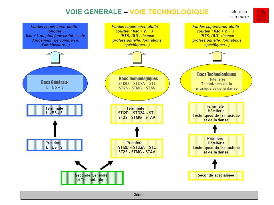 Seconde Générale et Technologique Bacs Technologiques STI2D – STD2A - STL ST2S - STMG - STAV Première L - ES - S Bacs Technologiques Hôtellerie Techni