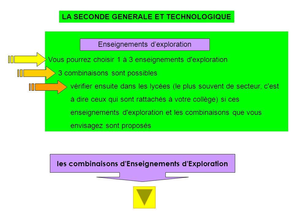 Vous pourrez choisir 1 à 3 enseignements d'exploration 3 combinaisons sont possibles vérifier ensuite dans les lycées (le plus souvent de secteur, c'e