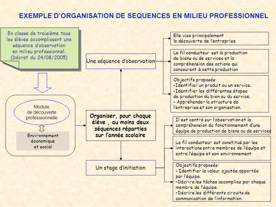 EXEMPLE DORGANISATION DE SEQUENCES EN MILIEU PROFESSIONNEL En classe de troisième tous les élèves accomplissent une séquence dobservation en milieu professionnel.