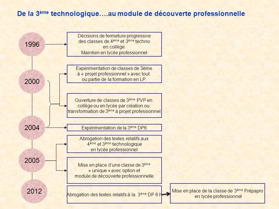 De la 3 ème technologique….au module de découverte professionnelle 1996 Décisions de fermeture progressive des classes de 4 ème et 3 ème techno en collège.