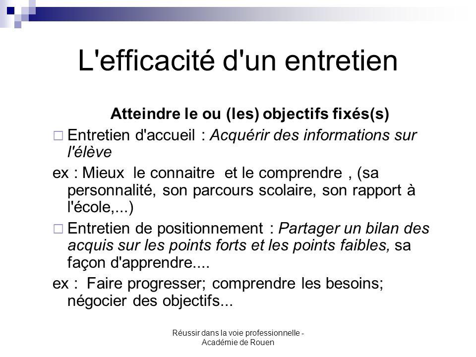 Réussir dans la voie professionnelle - Académie de Rouen L'efficacité d'un entretien Atteindre le ou (les) objectifs fixés(s) Entretien d'accueil : Ac
