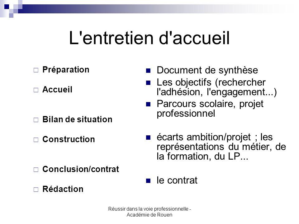 Réussir dans la voie professionnelle - Académie de Rouen L'entretien d'accueil Préparation Accueil Bilan de situation Construction Conclusion/contrat